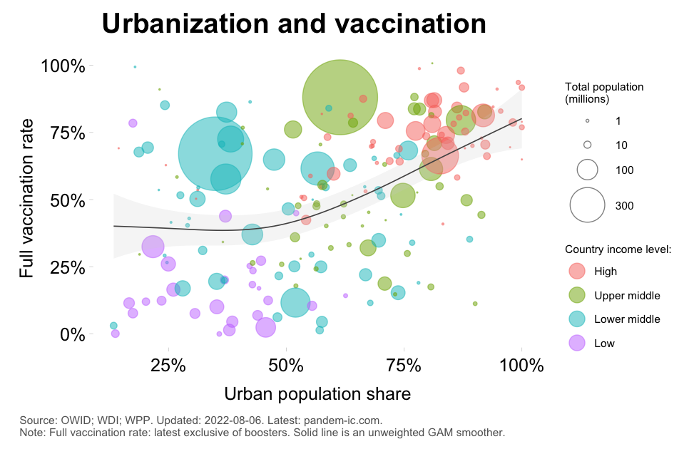 TREND_4_vax_vaccination_by_urbanization_with_unweighted_smoother