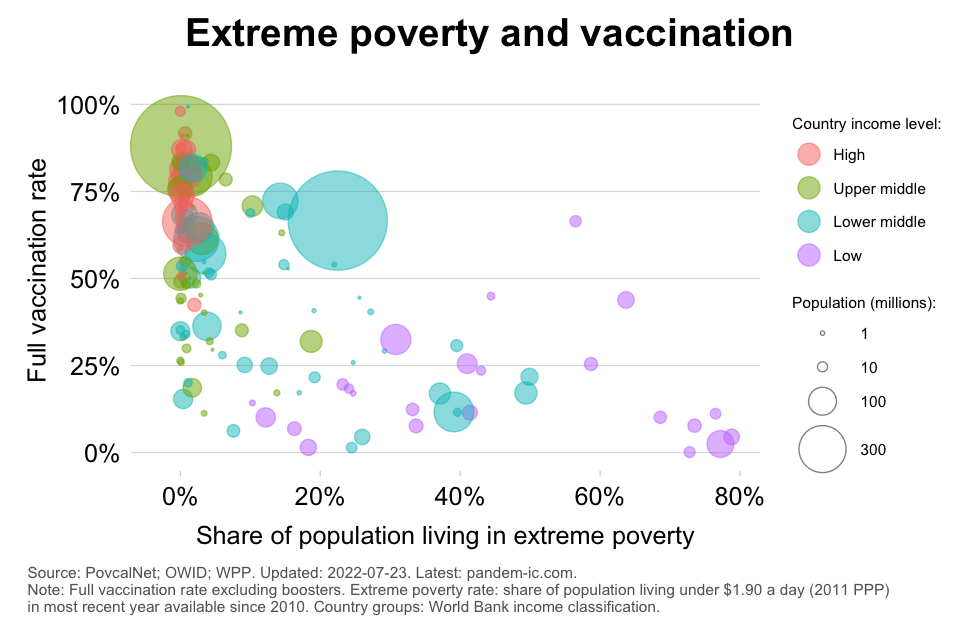 TREND_6_vax_vaccination_rate_by_poverty_rate