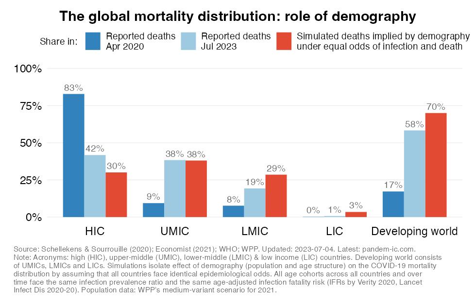 Demography-based simulations