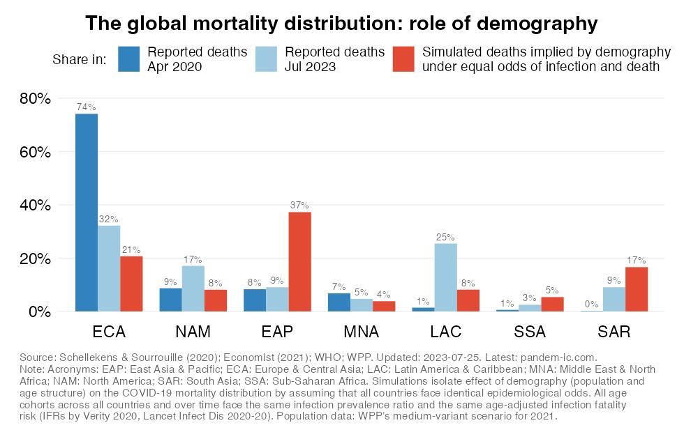 demographic_predictions_WB_region