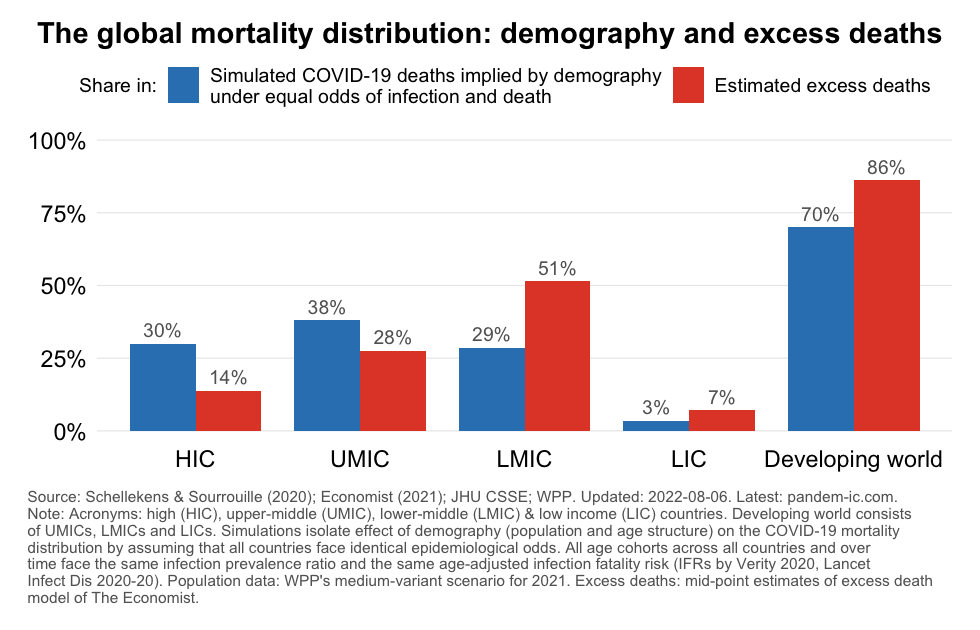 demographic_predictions_excess_deaths