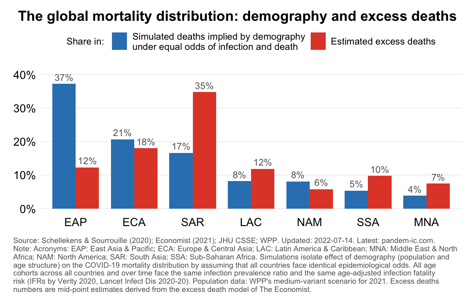 demographic_predictions_excess_deaths_WB_region