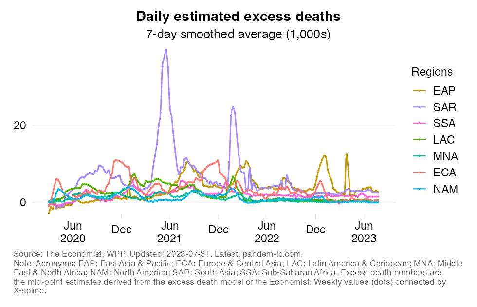 excess_mortality_WB_region
