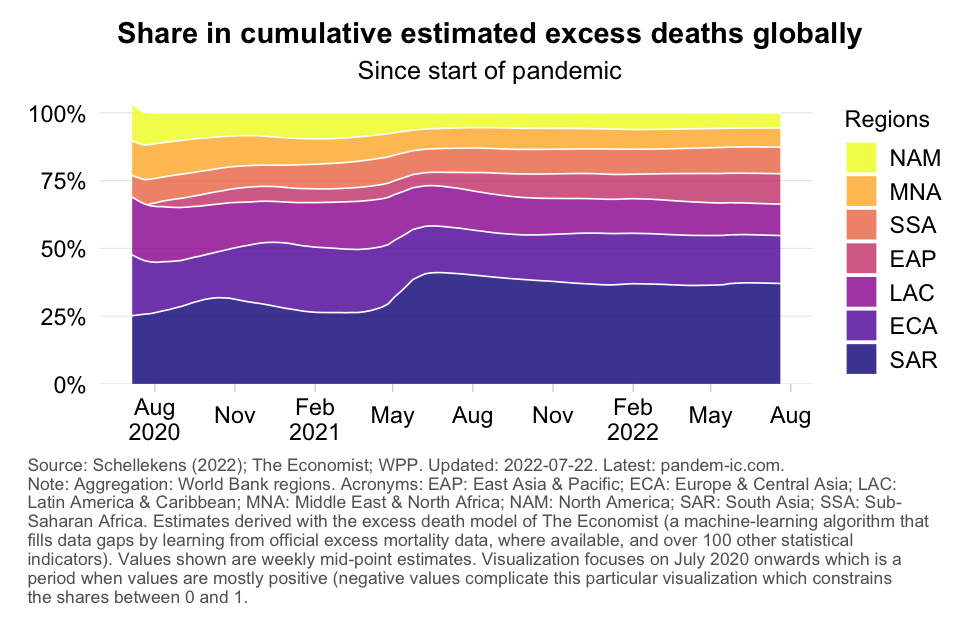 excess_mortality_distribution_WB_region