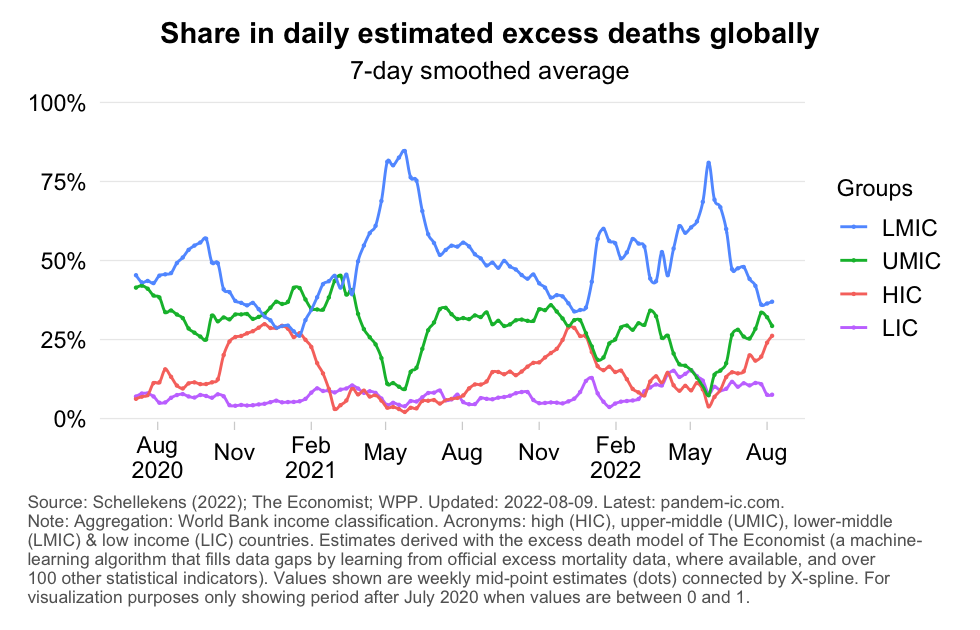 excess_mortality_distribution_daily