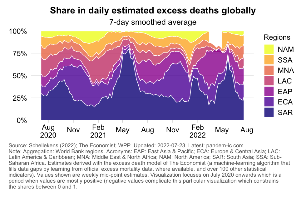 excess_mortality_distribution_daily_WB_region