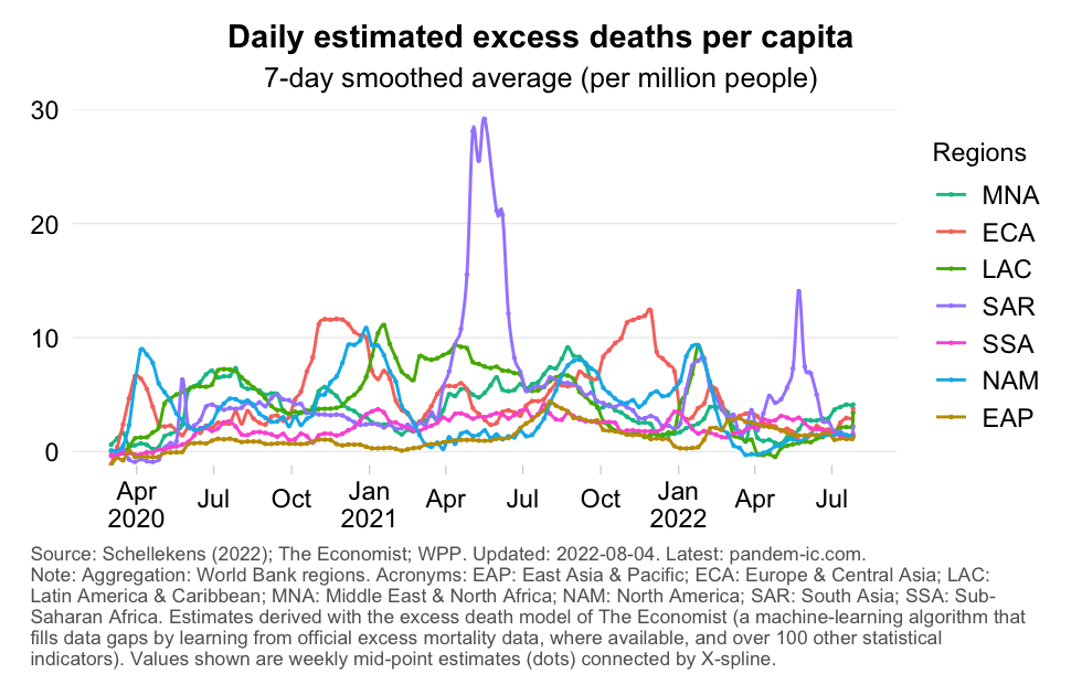 excess_mortality_rate_WB_region