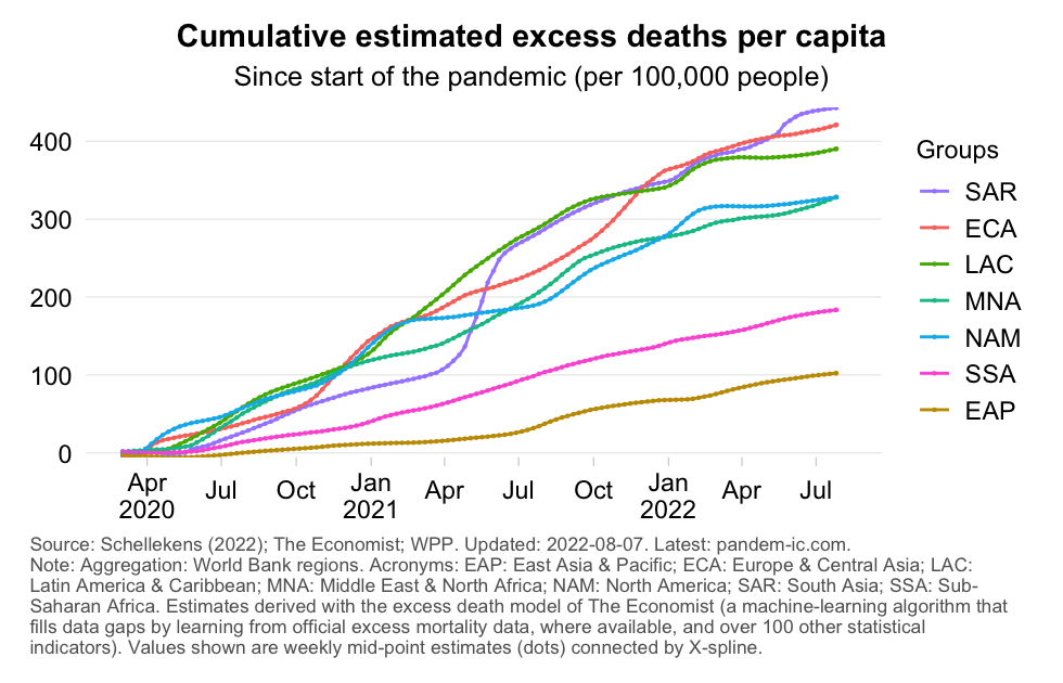 excess_mortality_rate_cumulatively_WB_region