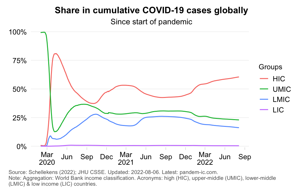 Distribution of confirmed cases