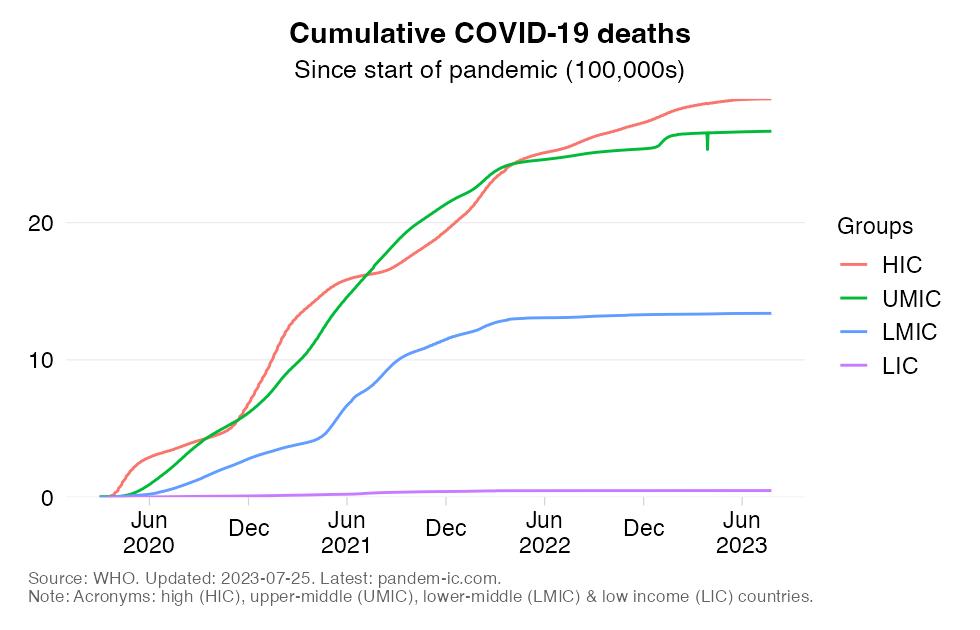 mortality_cumulatively