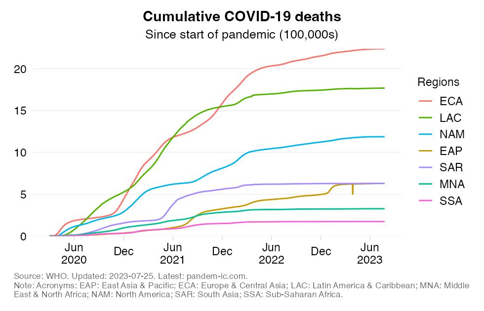 mortality_cumulatively_region