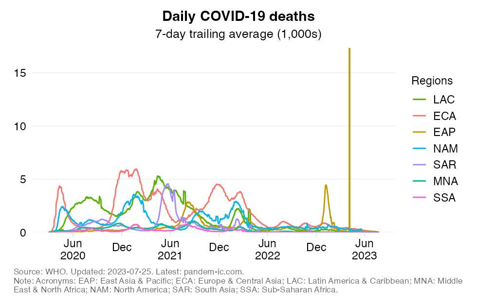 mortality_daily_region