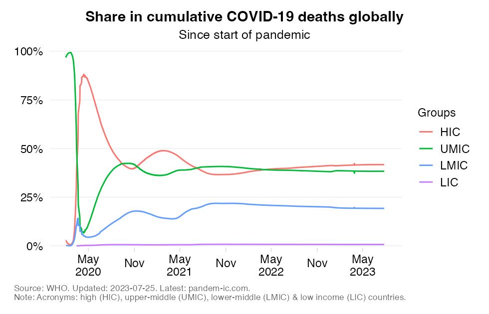 Global distribution of mortality