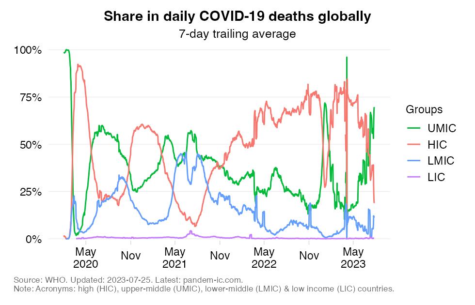 mortality_distribution_daily