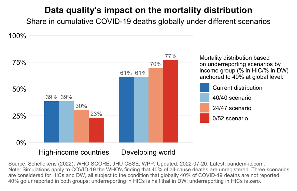 mortality_distribution_estimates