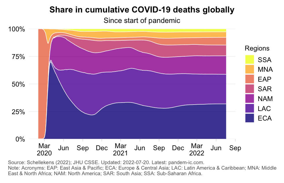 mortality_distribution_region