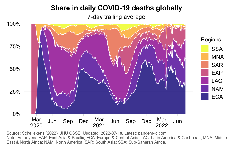 mortality_distribution_region_daily