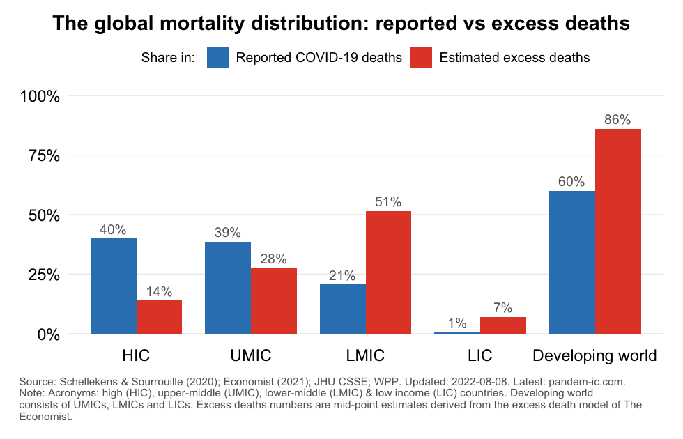 mortality_distribution_reported_vs_excess