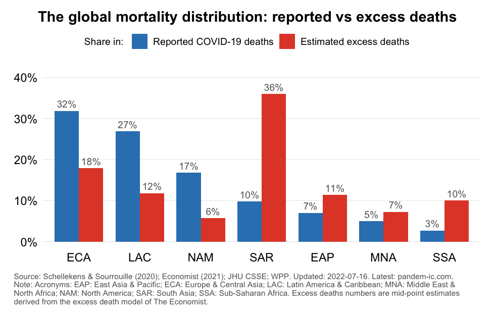 mortality_distribution_reported_vs_excess_WB_region