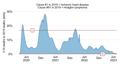 Relative severity in HICs