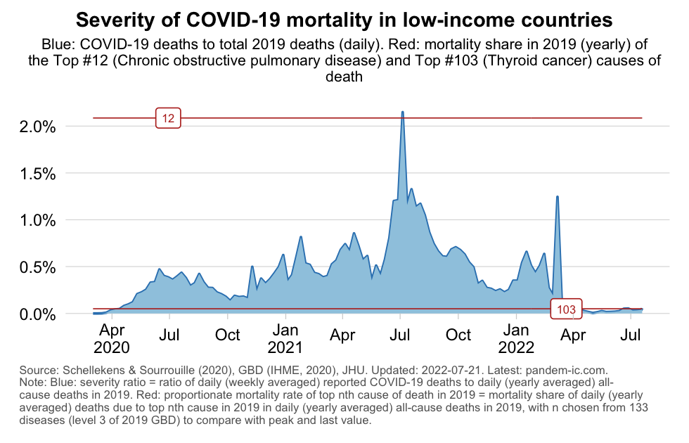 Relative severity in LICs