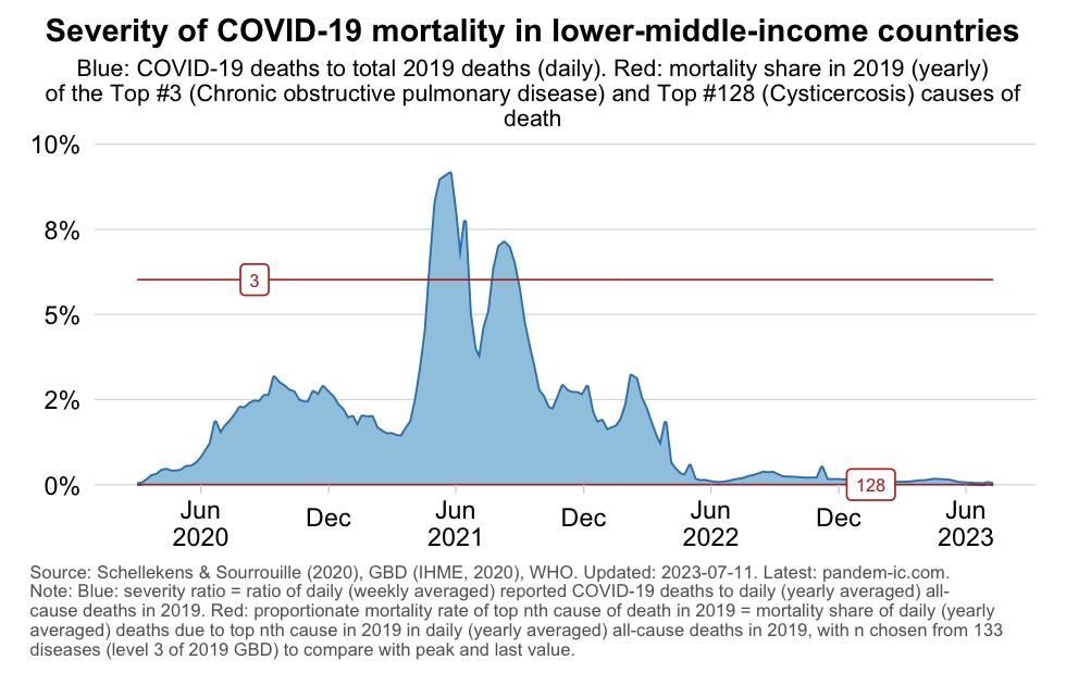 Relative severity in LMICs