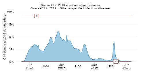 Relative severity in UMICs