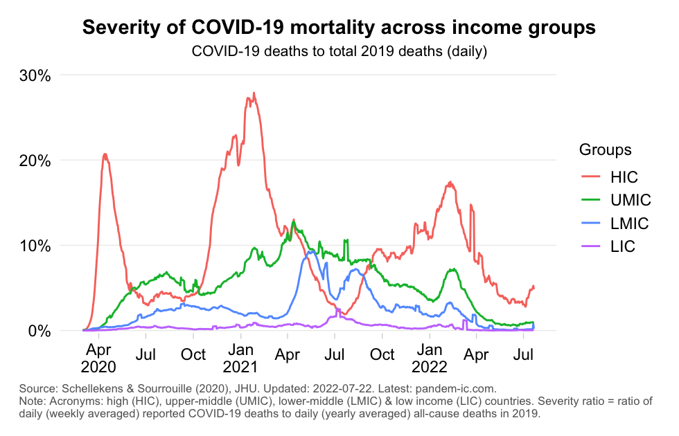 Severity across income groups