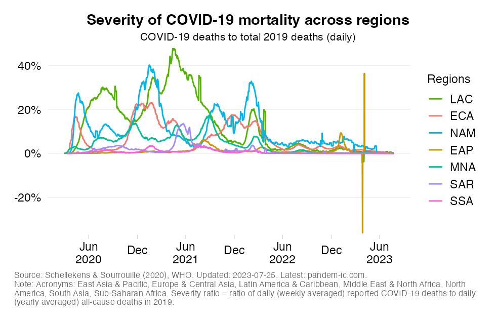 Severity across regions
