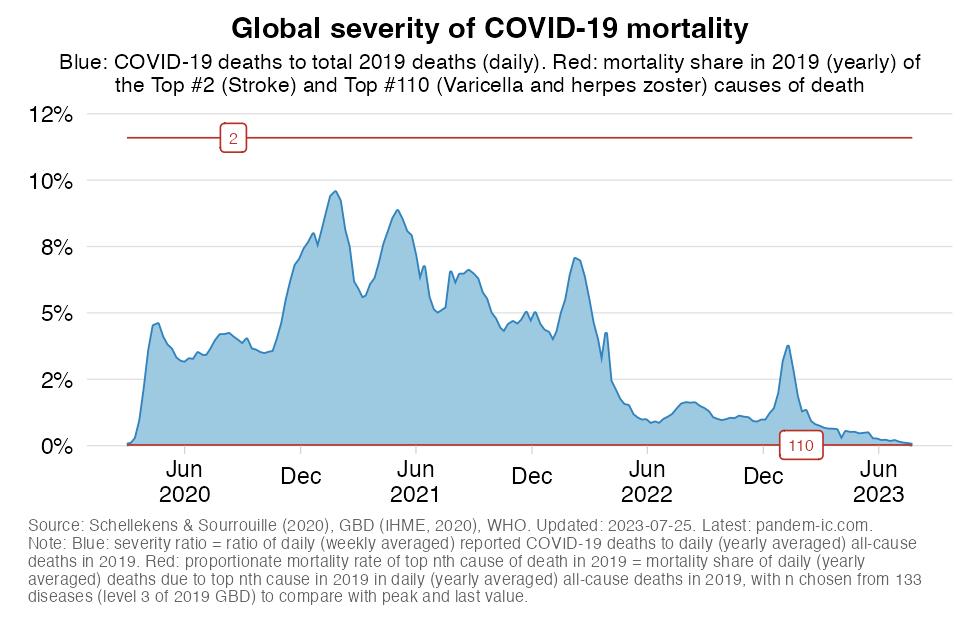 Global severity