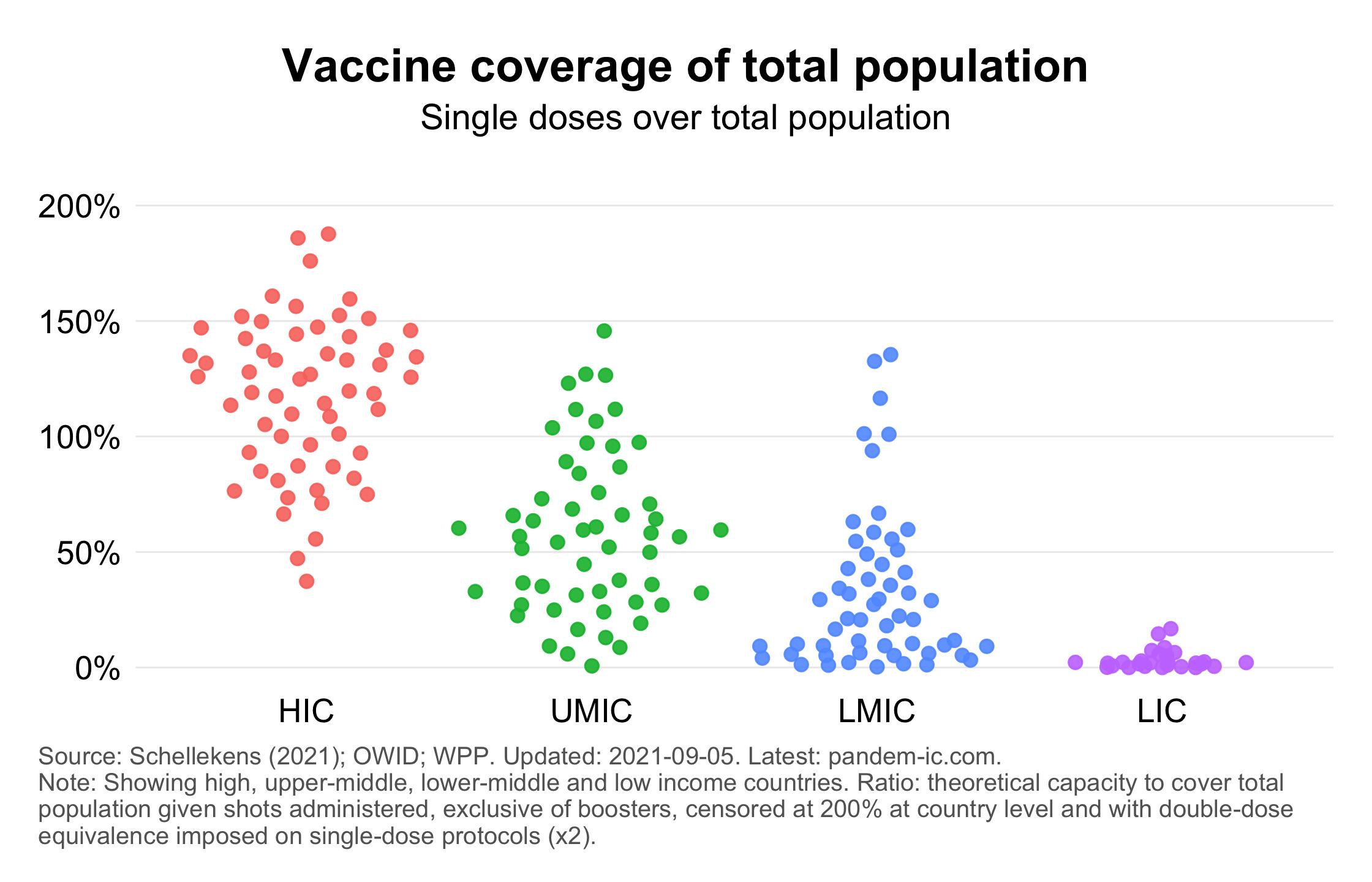 Single-shot coverage of total population