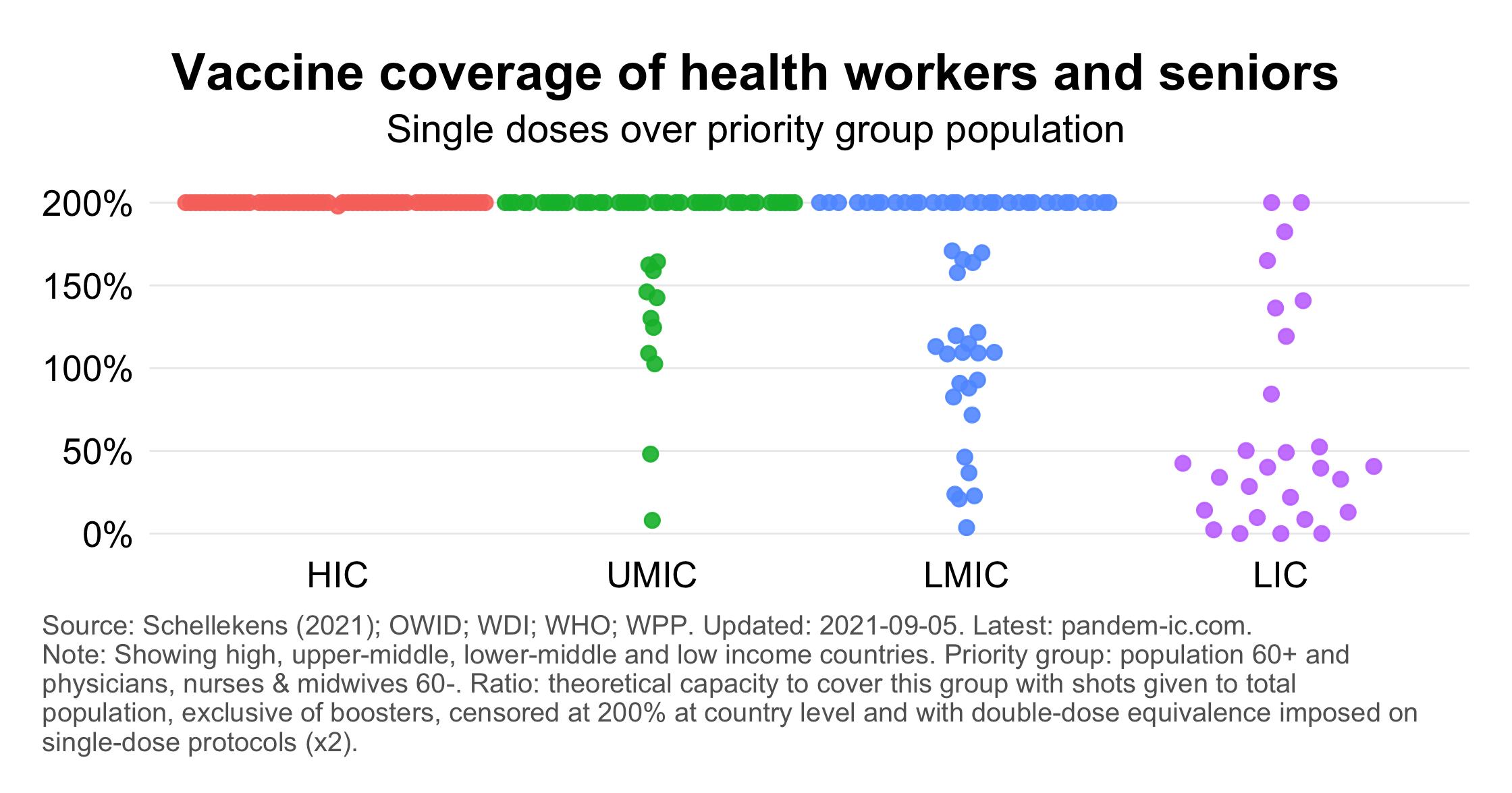 Single-shot coverage of medics and 60+ population