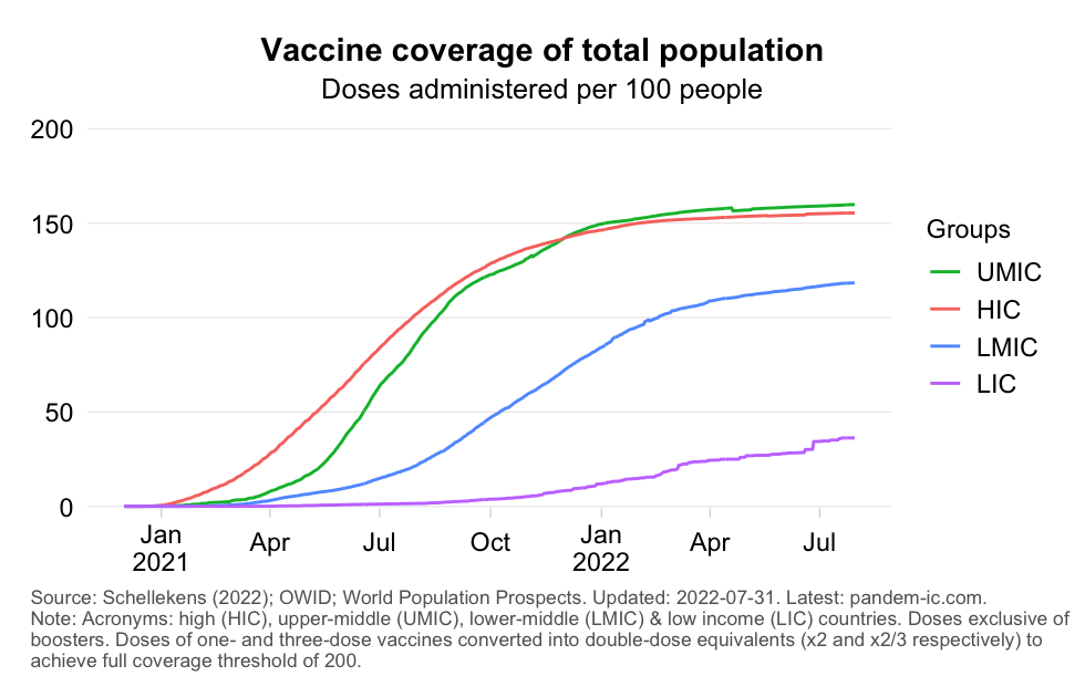Vaccine coverage of total population (time series)