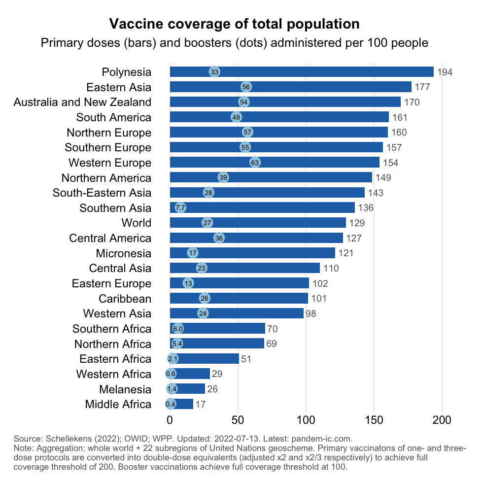 vax_coverage_population_UN_region