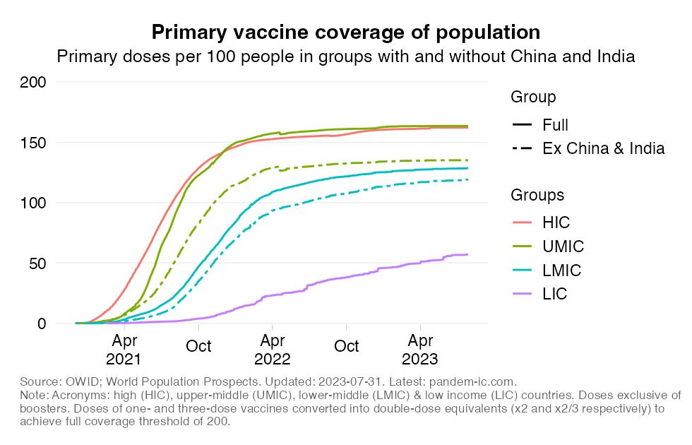 vax_coverage_population_ex_China_India_TS