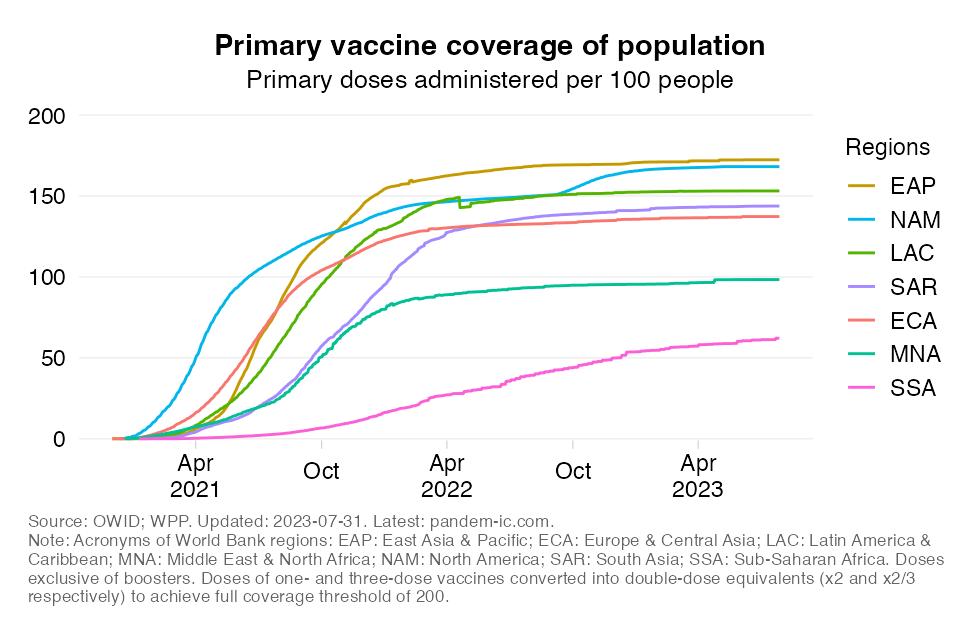 vax_coverage_population_region_TS