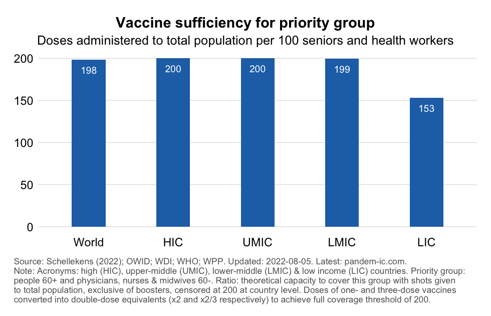 Vaccine coverage of medics and 60+ cohorts