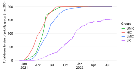Vaccine coverage of priority population (time series)