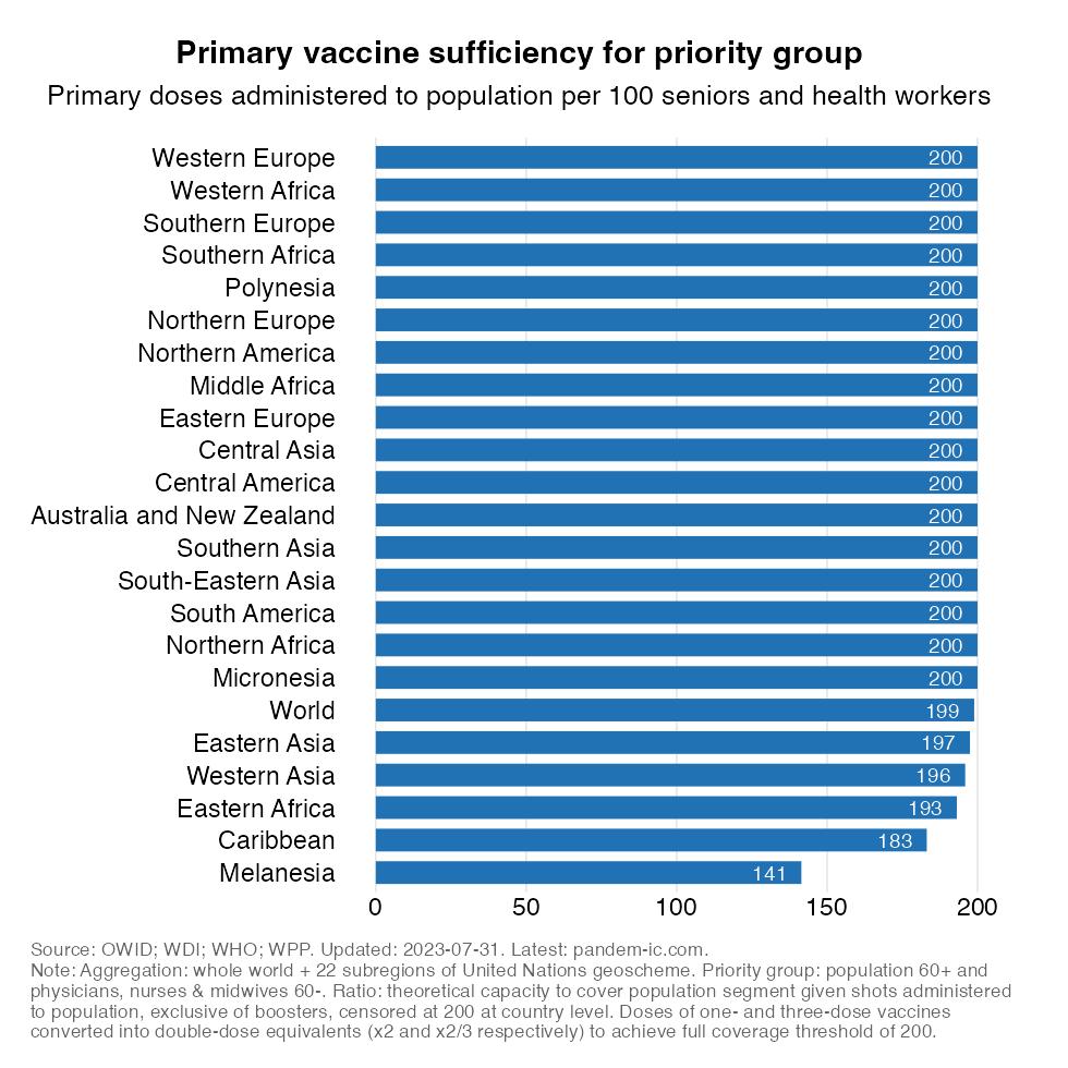 vax_coverage_priority_UN_region