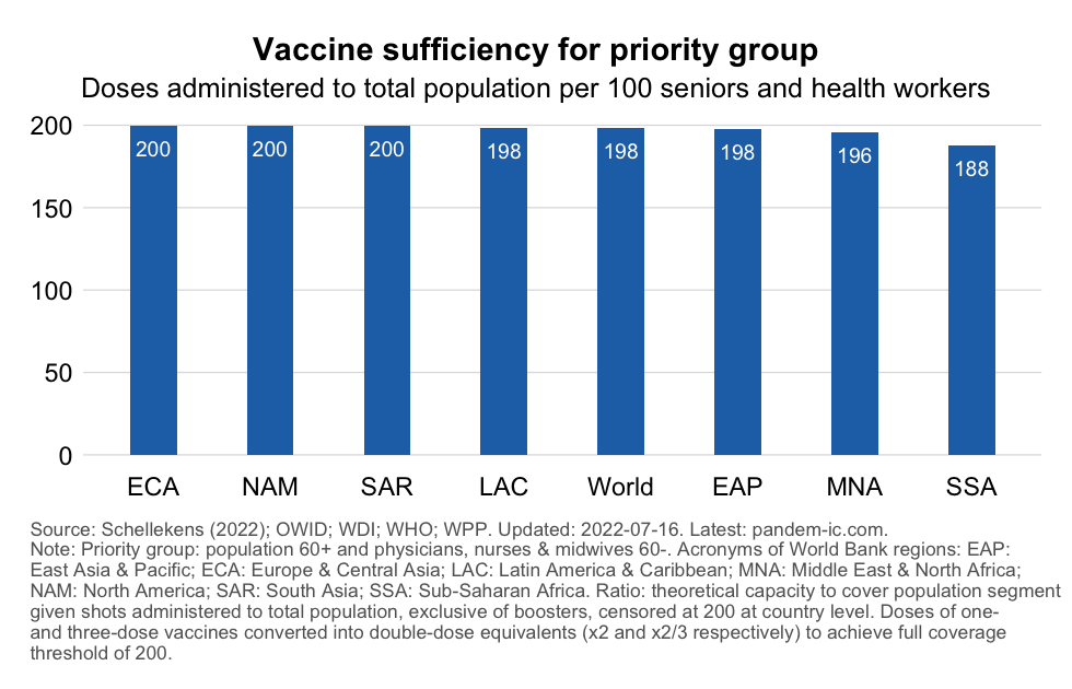 vax_coverage_priority_region