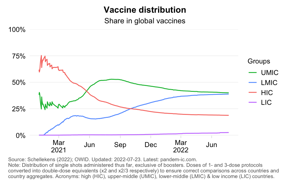 Distribution of doses administered (time series)