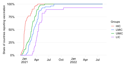 Share of countries that have started vaccination (time series)